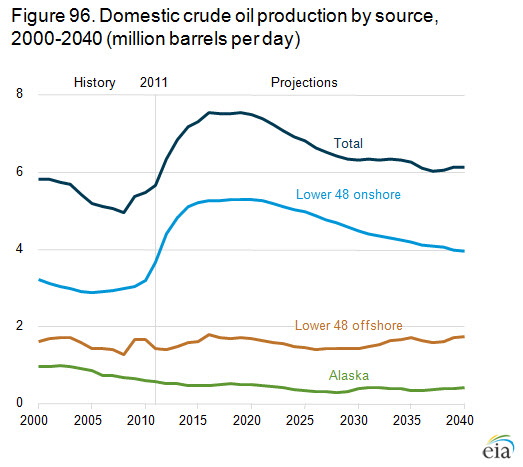 domestic crude oil production by source